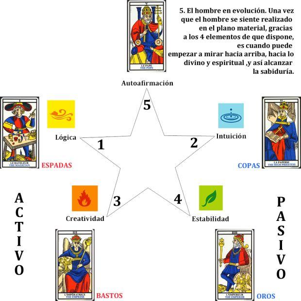 Pin En Tarot Horoscopo