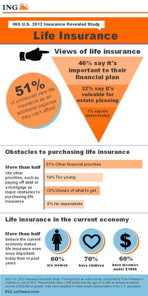Views On Life Insurance Life Insurance Cost Health Insurance