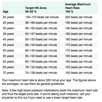 Target Heart Rate Chart Chart Target Hr Fitness Pinterest
