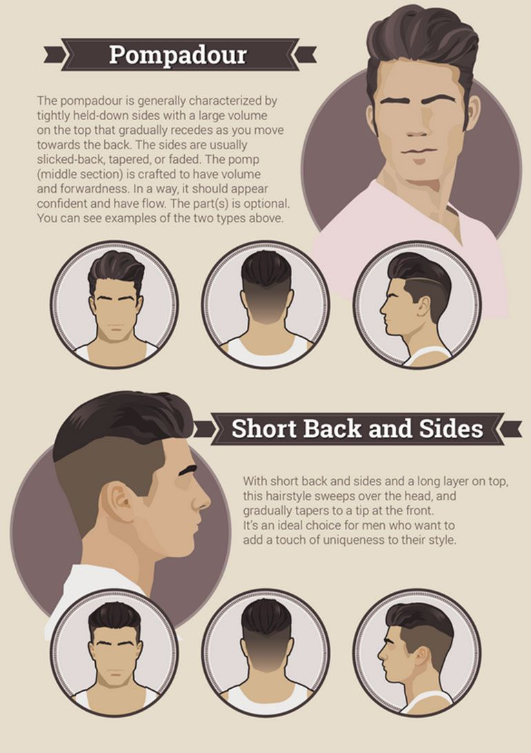 Men Hairstyle Pompadour Shortbackandsides Mens Hairstyle In