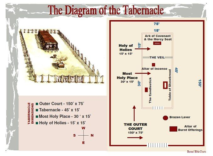 Temple    diagram      Bible  Moses   The tabernacle  Hebrews 9