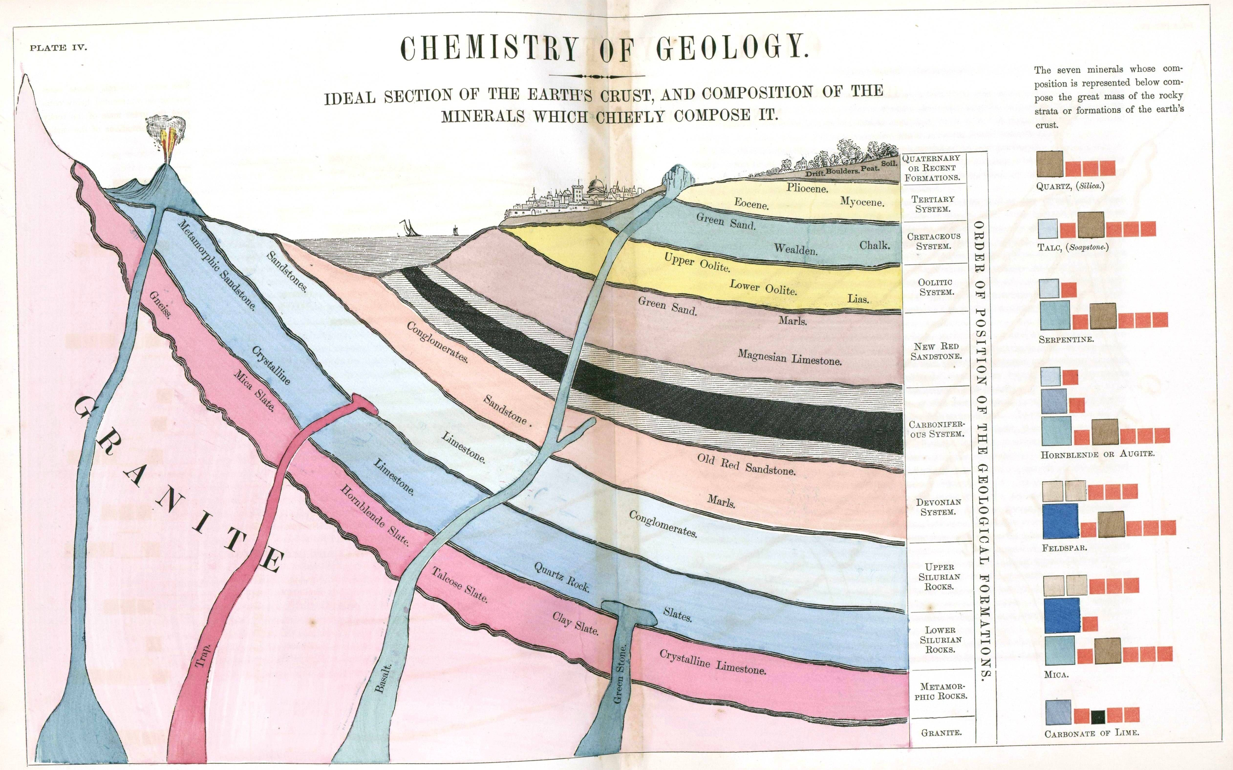 Ideal Section Of The Earth S Crust And Composition Of The Minerals Whih Chiefly Compose It