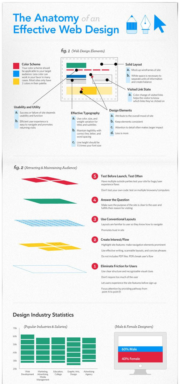 The Anatomy of an Effective Web Design [Infographic] » Design You ...