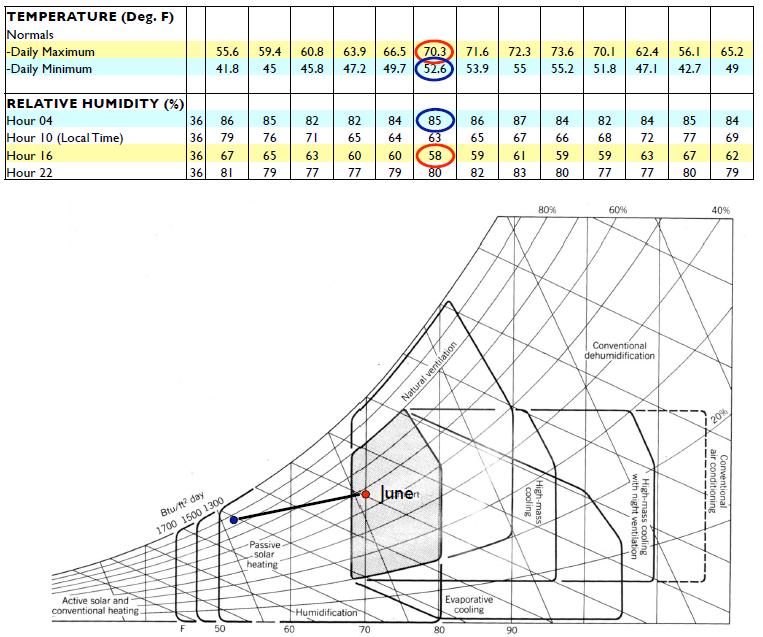 Psychrometric Charts in 2020 Psychrometric chart, Wet