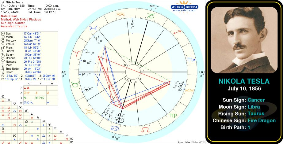 Pin By Astroconnects On Famous Cancers Astrology Scorpio Birth
