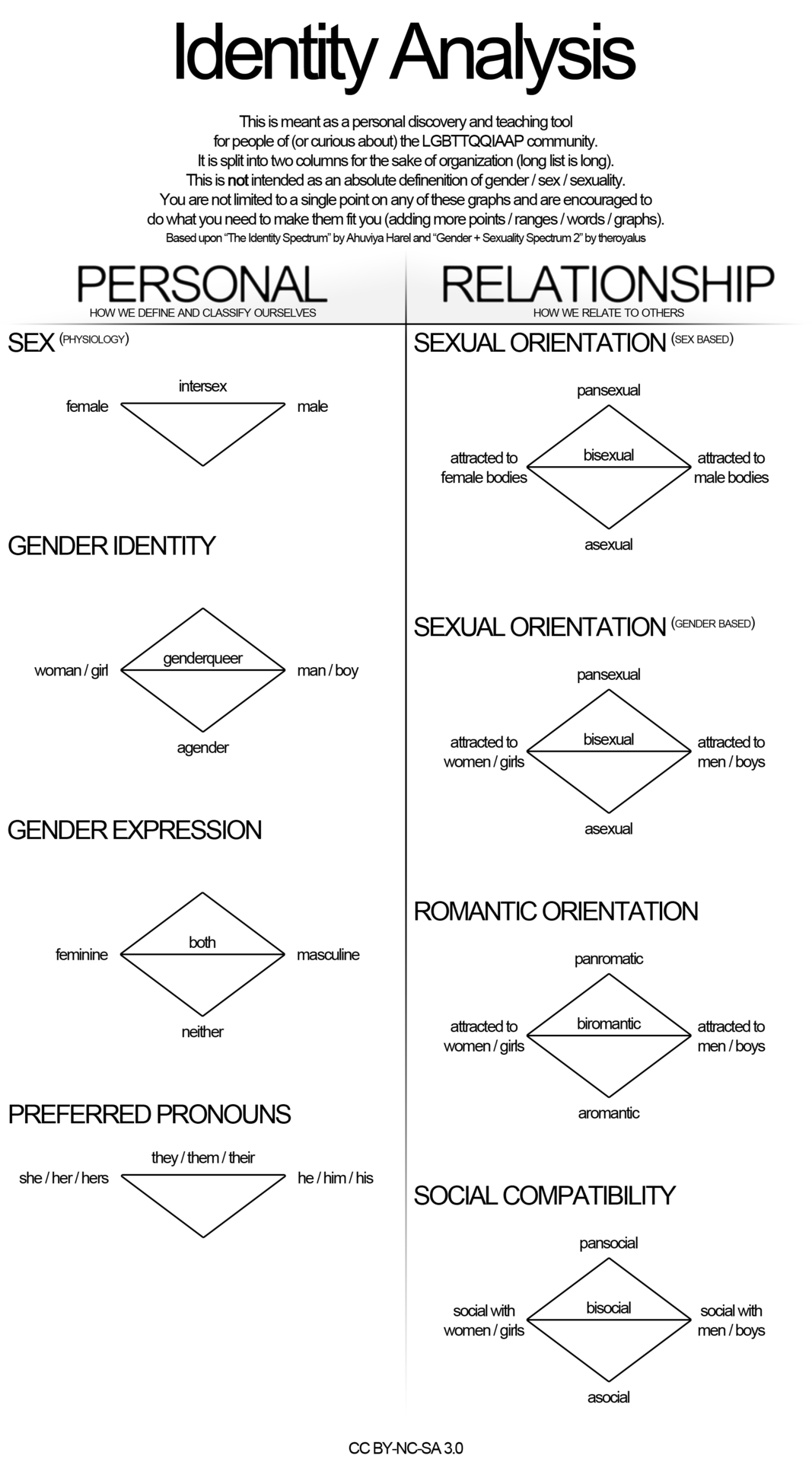 Personal And Relationship Identities