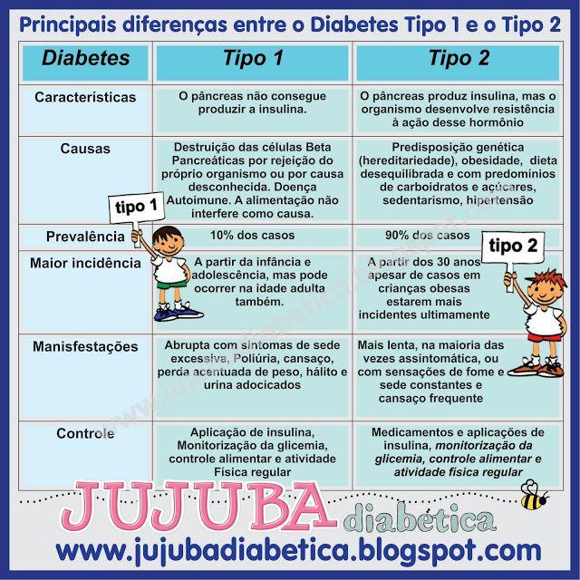 diabetes tipo 1 y 2 sintomas del