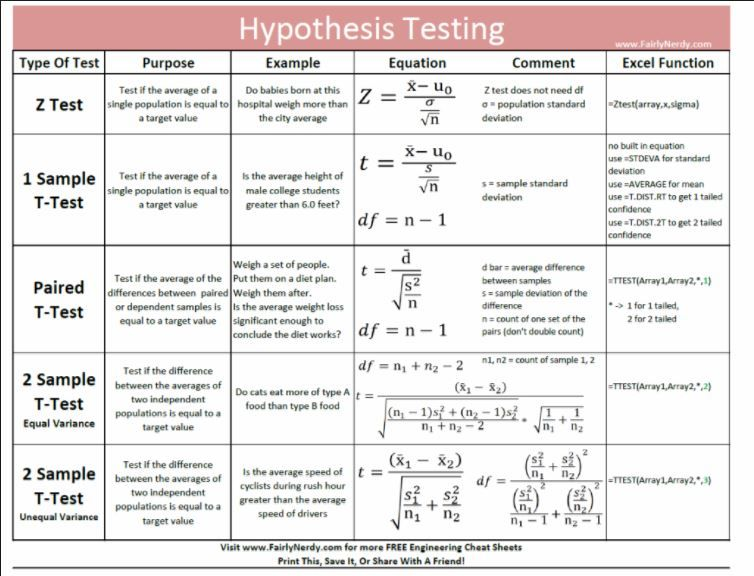 Hypotheses Testing Cheatsheet Statistics Math Data Science