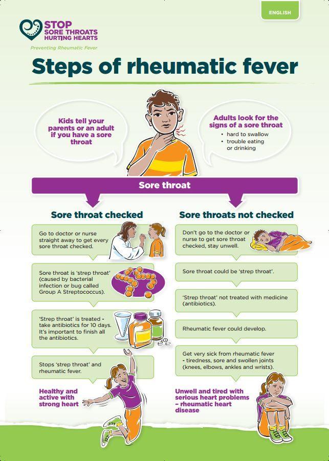 Image Result For Multi Level Front Steps: Image Result For Rheumatic Fever