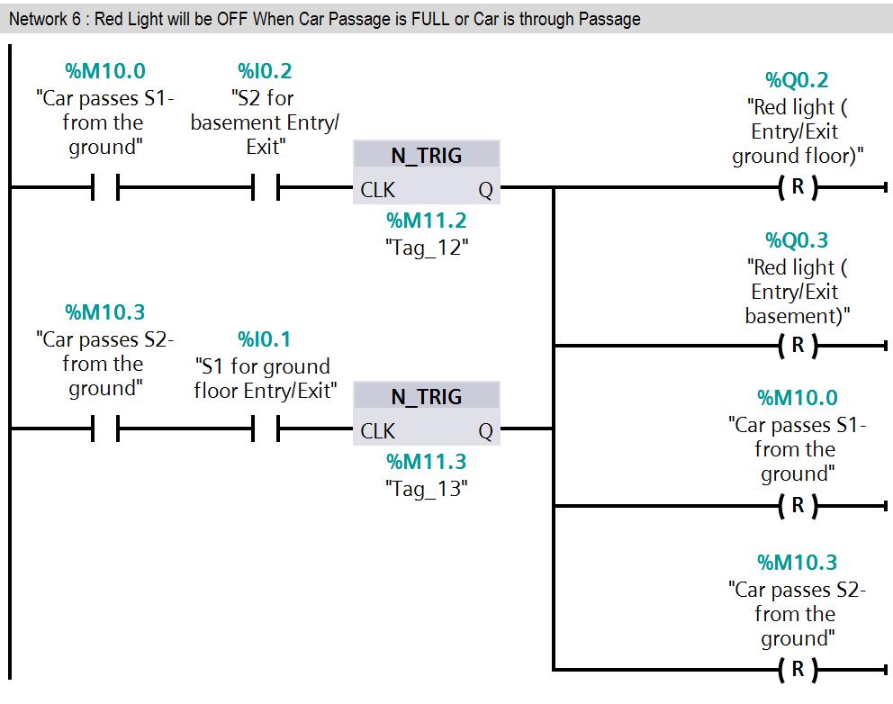 PLC Program for Entry/Exit Control of Car Parking
