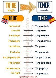 Las Partes De La Casa En Español | Aprender Español