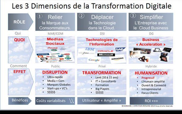 Epingle Par Florent Letourneur Sur Transfo Digitale Transformation Digitale Digitale Les Transformations