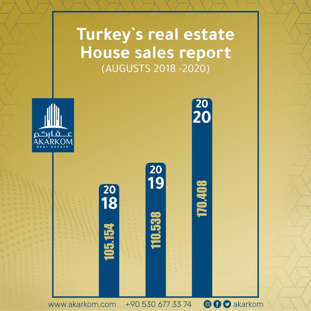 Good News From Turkish Real Estate Sector Turkey S Real Estate House Sales Report Shows That Residential Property Sal Sale House Real Estate Houses Real Estate
