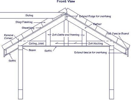 Gable Roof Framing Plan Gable Roof Types Gabled Roof House Plans