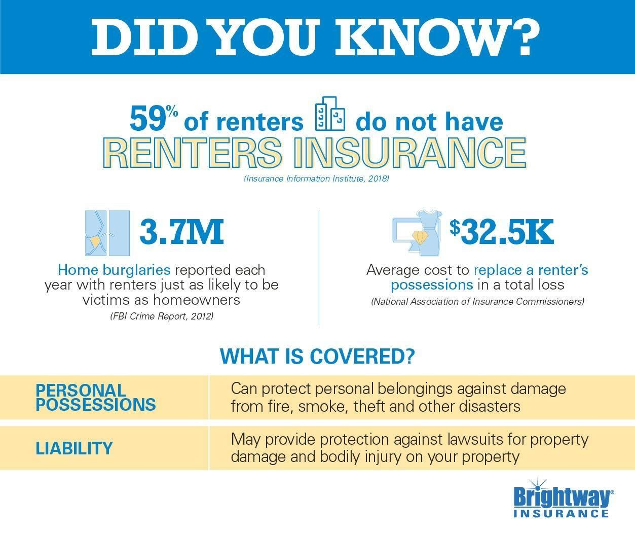 Some Facts About Renters Insurance Renters Insurance Being A