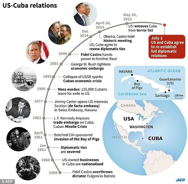 cuban american trade relationship