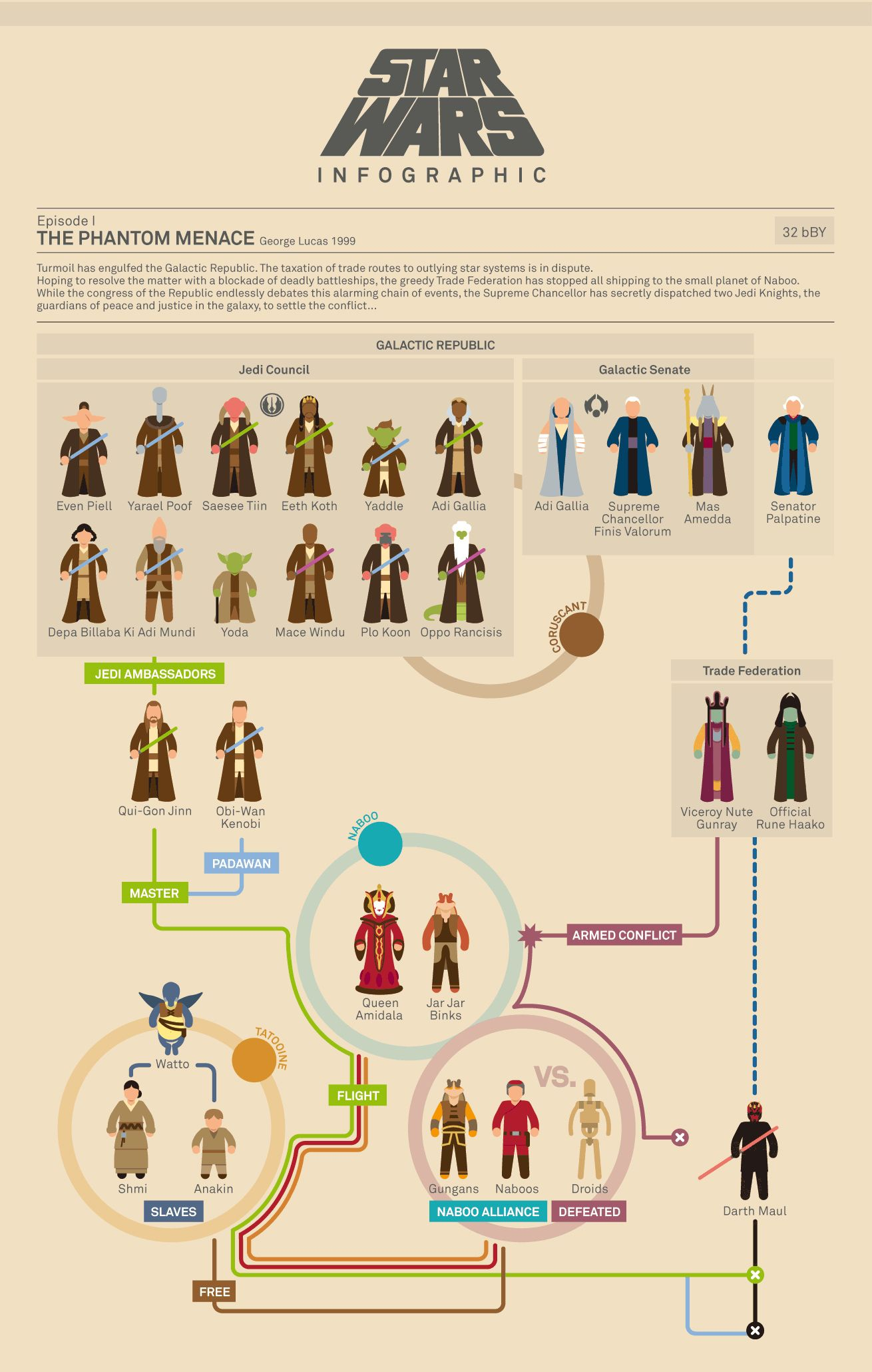 All The Star Wars Movies Explained In Jam-Packed Infographics ...