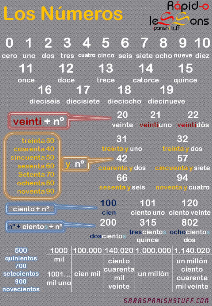 Números * Numbers #learningspanish