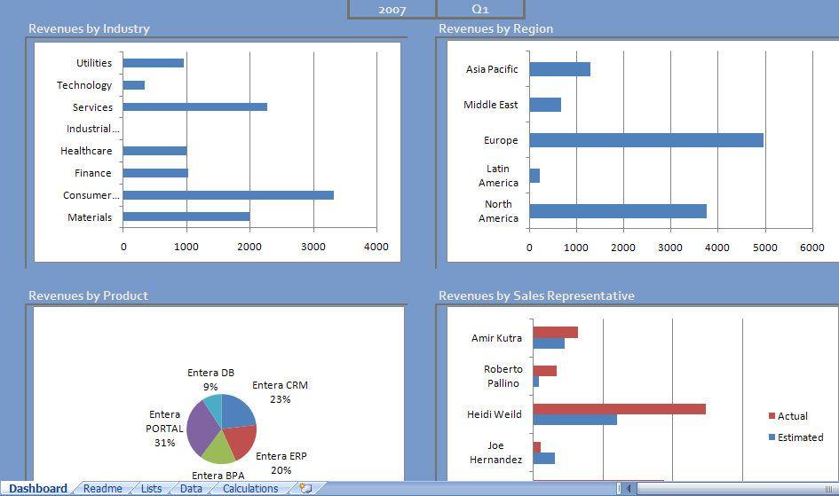 Sales Excel Dashboardg 945559 Excel Pinterest Data Science