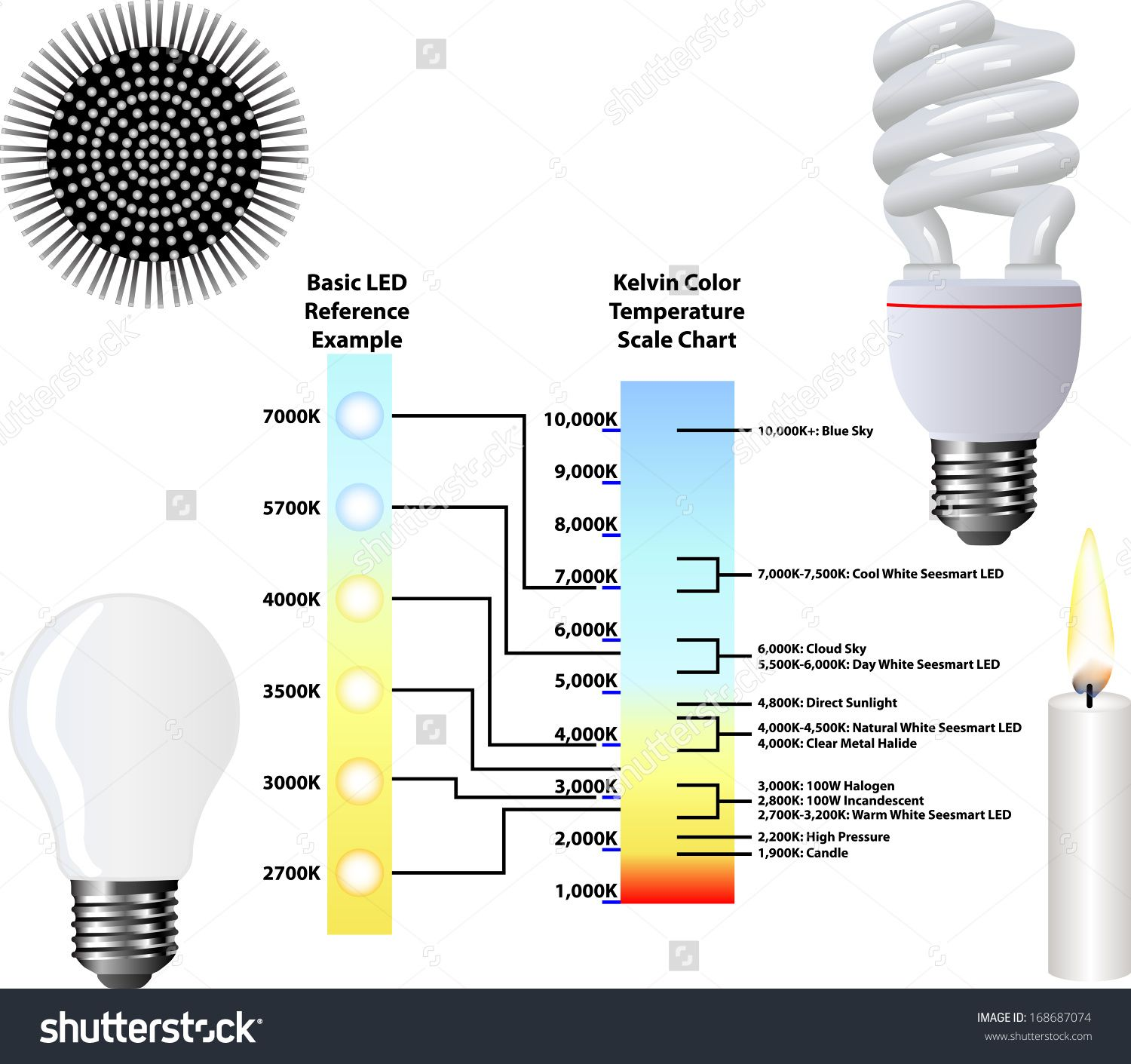 Kelvin scale google search kelvin colour scale pinterest high color temperature light bulbs these days there are far more reasons than ever before to obtain energy saving bulbs aside from the simple truth that nvjuhfo Gallery
