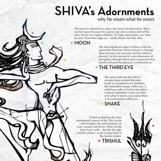 Shiva Has Some Symbols Which Are Explained By Sadhguru The Symbols