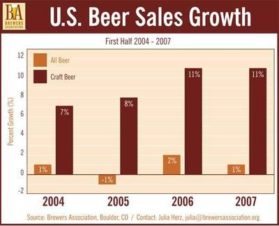 Ielts Task  Bar Chart Beer Sales Growth The Bar Graph Indicates