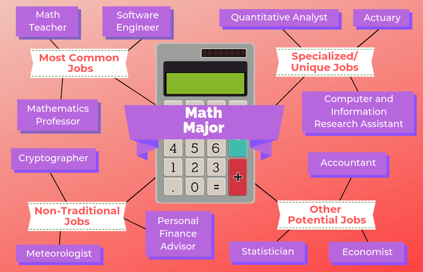 12 Jobs For Math Majors Math Major Engineering Teacher Math