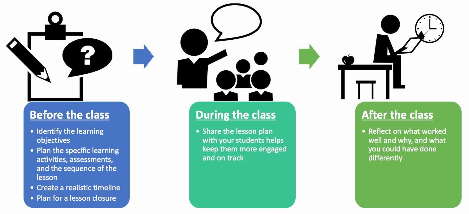 5e Lesson Plan Design Google Search Technology Lesson Plans Lesson Plan Templates Lesson Plan Examples