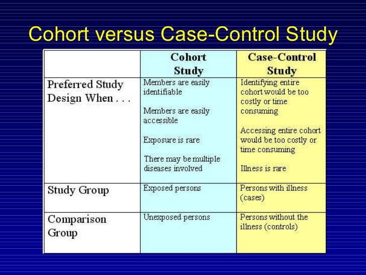 case control cohort cross sectional - Google Search ...