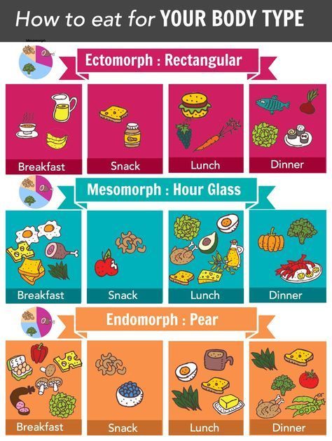 protein metabolic type diet