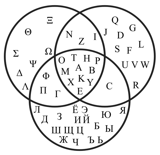 Venn diagram that shows the intersections of the greek latin and venn diagram that shows the intersections of the greek latin and russian alphabets upper case letters ccuart Images