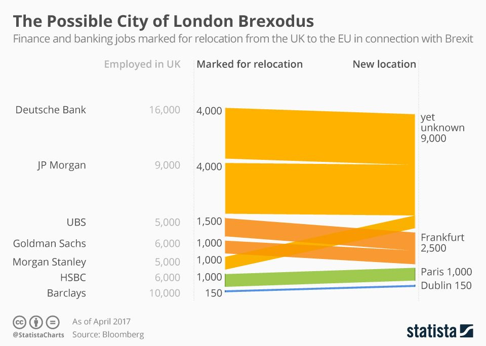Infographic The Possible City Of London Brexodus London City London City