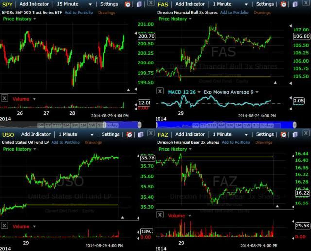 Access Great Technical Ysis Resources And Day Trading Tools Using These Free Financial Sites For Traders