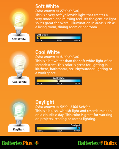 Light Bulbs Color Temperature Range Choosing The Light