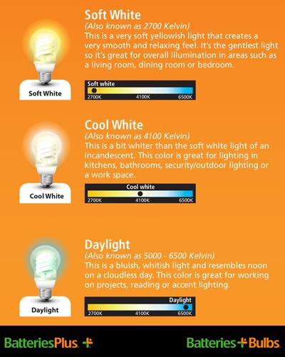 Light Bulbs Color Temperature Range Choosing The Light Bulbs
