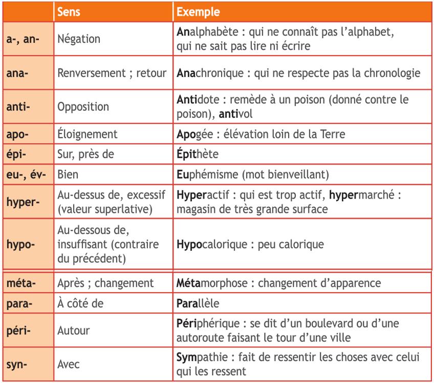 Przedrostki - gramatyka 3 - Francuski przy kawie