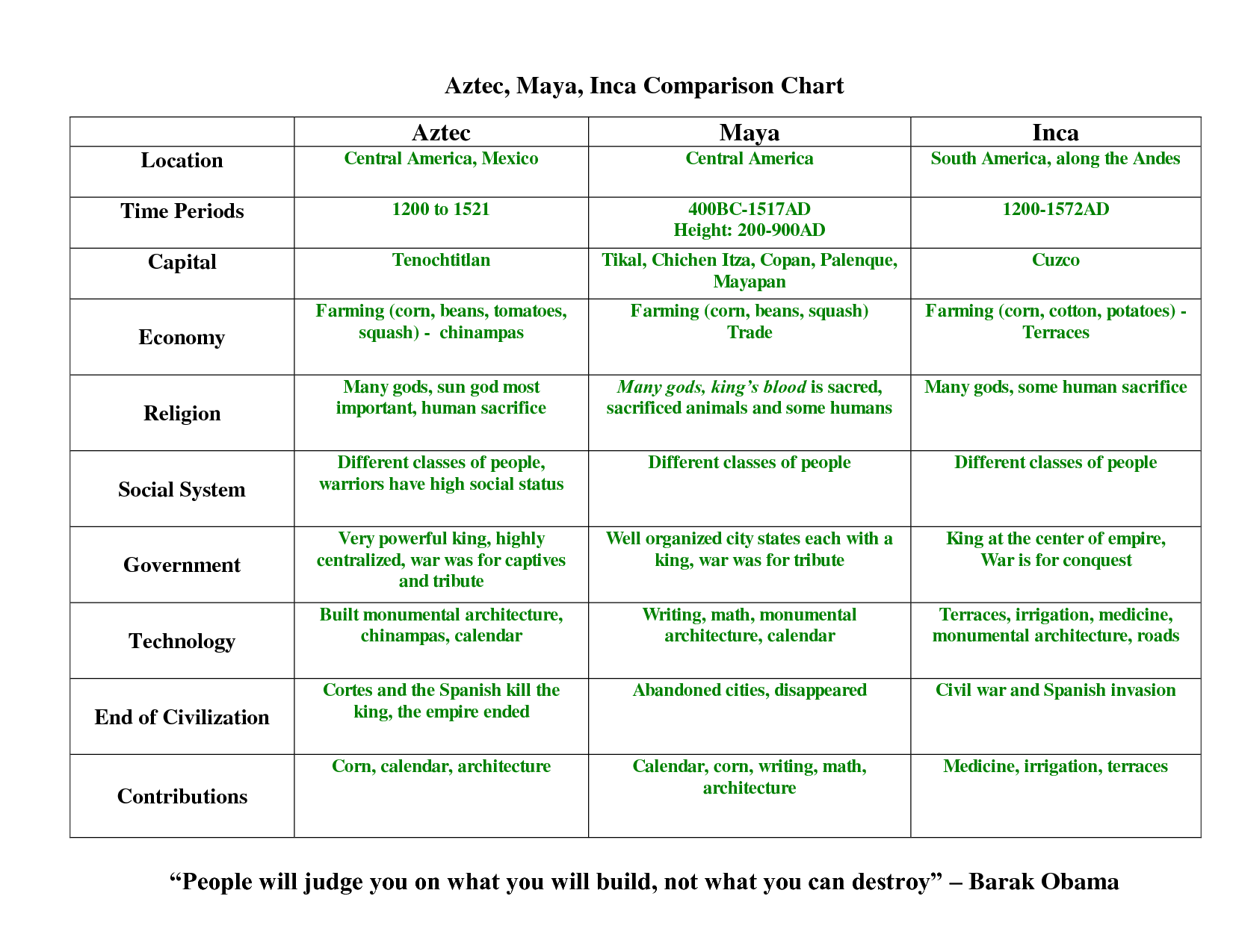Maya Aztec and Inca Comparison Chart | TEACHER STUFF | Pinterest ...