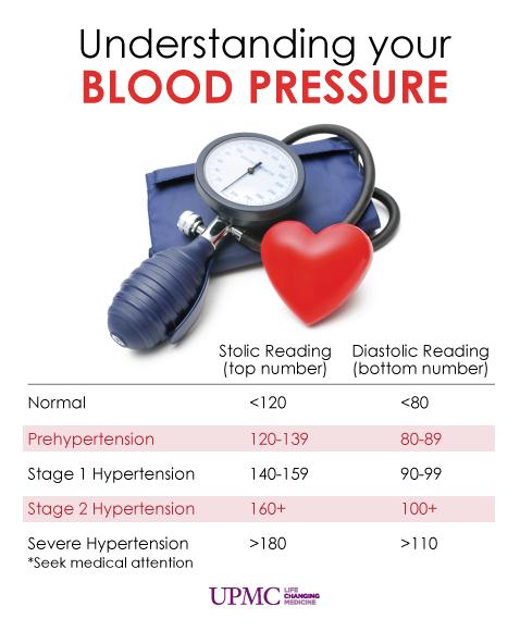 Pittsburgh, PA Blood pressure remedies, Blood pressure