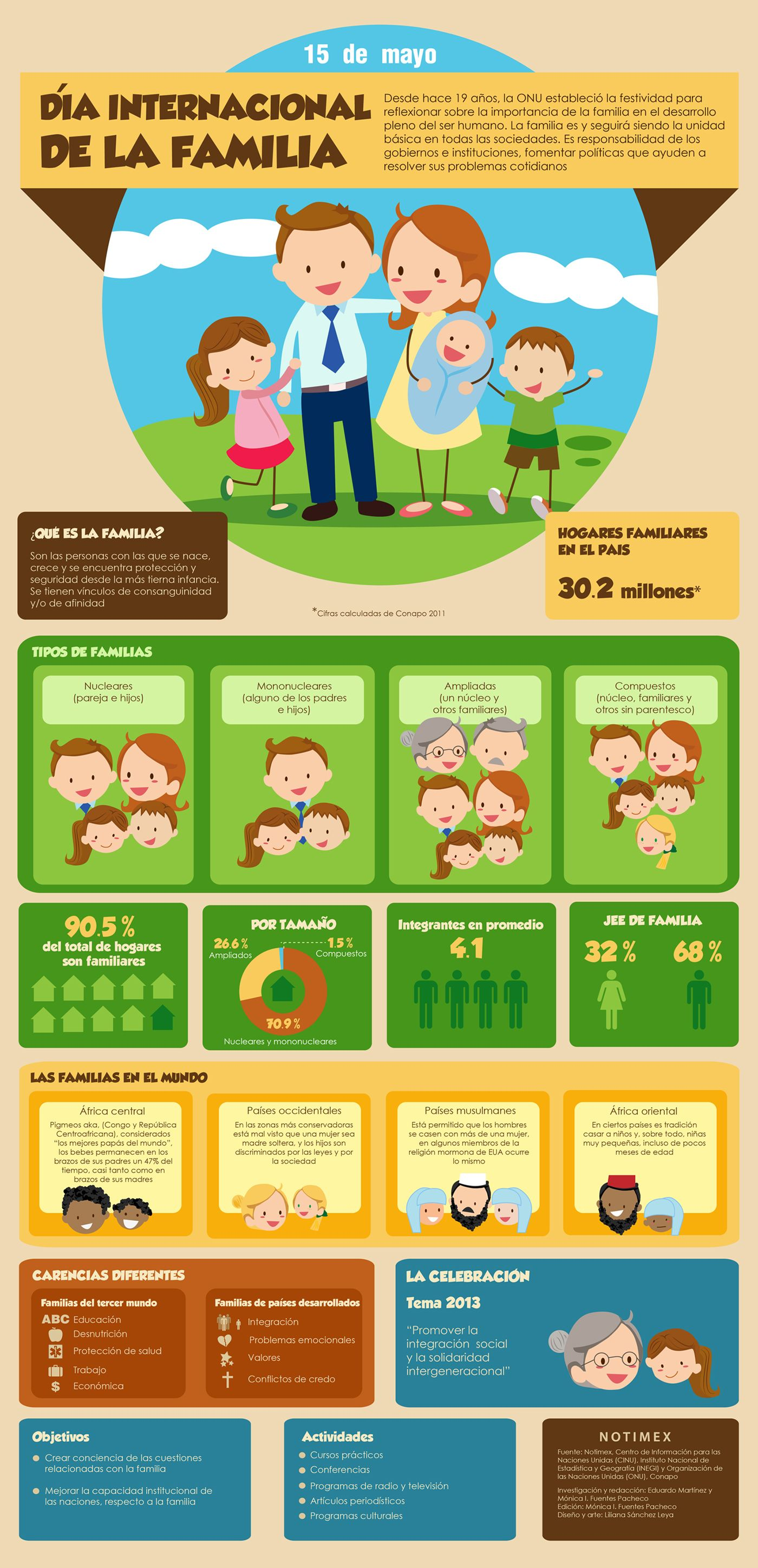 Como Son Las Familias Mexicanas Infografia