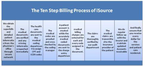 The 10 Step Medical Billing Process Medical Billing And Coding