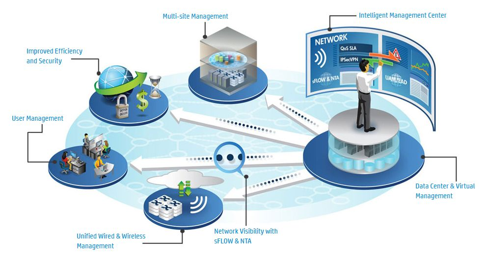 HP Network management software -  Intelligent Management Center for network management