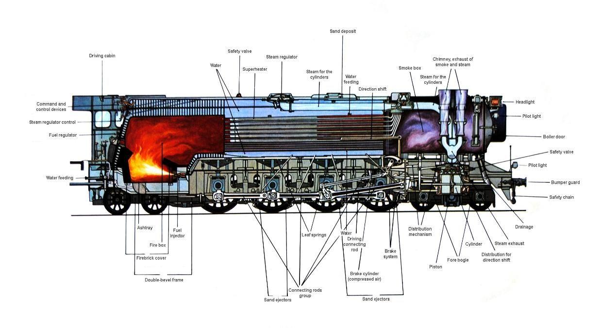 Resultado de imagem para steam locomotive boiler