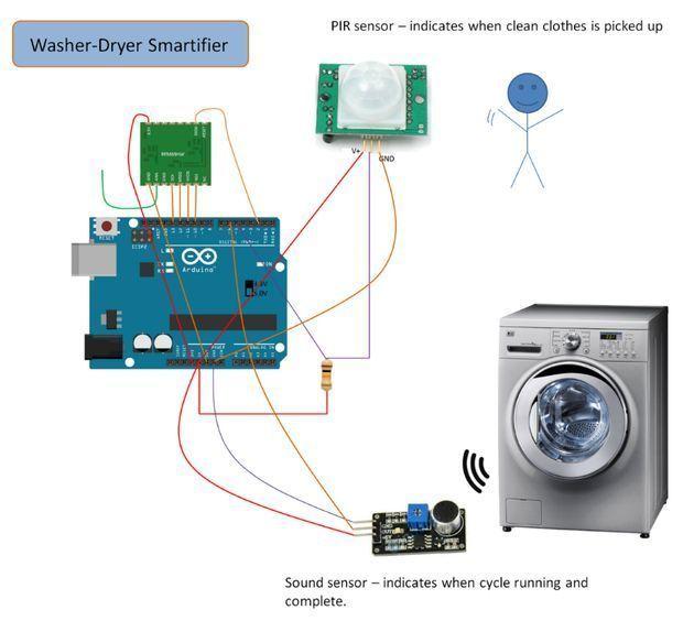 arduino + raspberry pi + sensors home automation #homeautomation ...