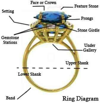 Whats A Wedding Ring Called