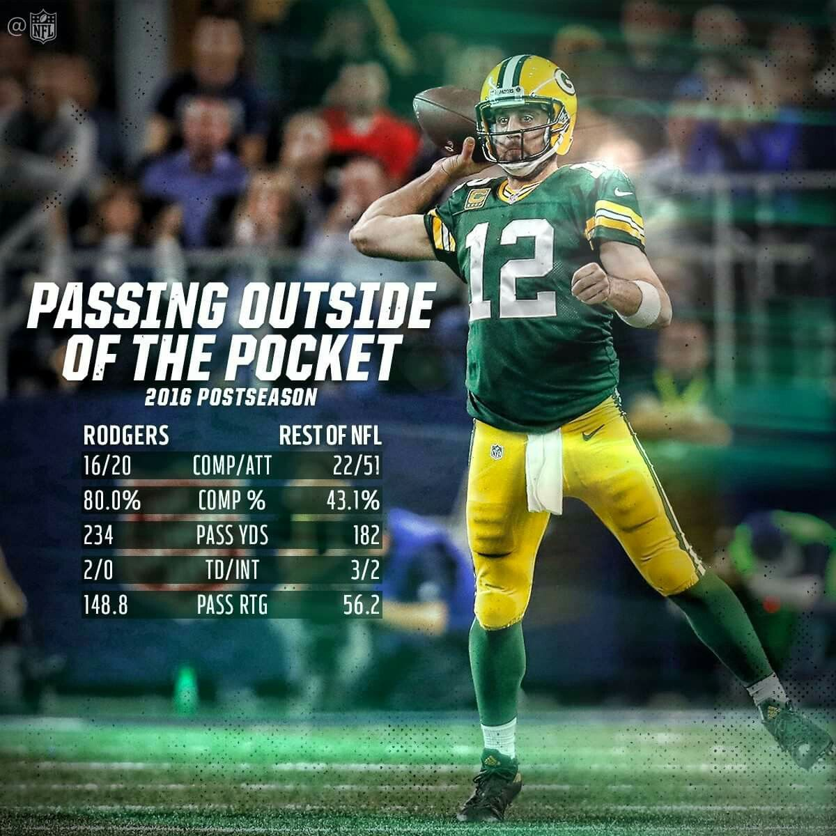 Great Stats Aaron Rodgers Stats Aaron Rodgers Nfl