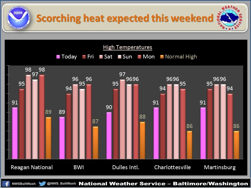 graph displaying expected highs over the next several days