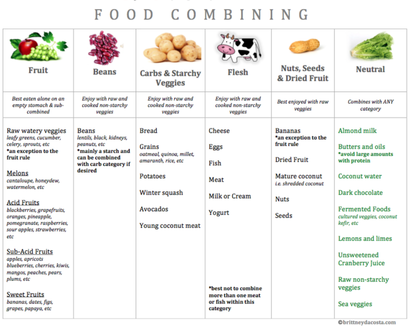 The 8 Basic Rules Of Food Combining Google Search Food Combining Chart Food Combining Vegan Nutrition