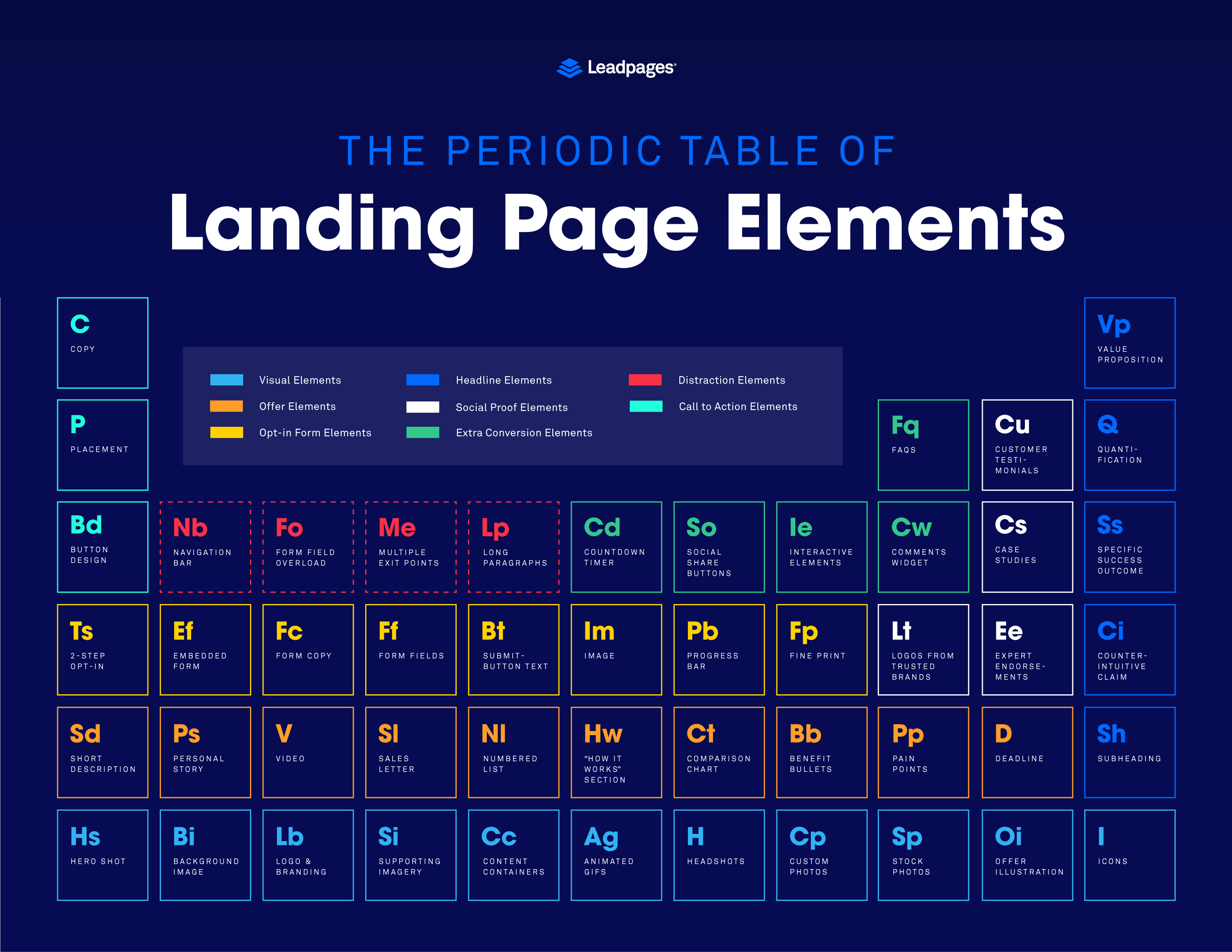 The Periodic Table Of Landing Page Elements From Leadpages