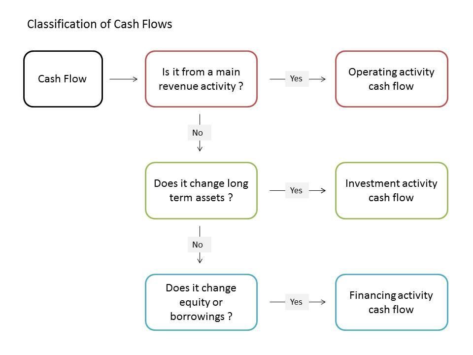 Classification Of Cash Flows Accounting Principles Accounting