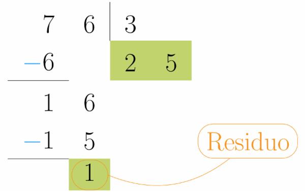 El Resultado De La última Resta Es El Residuo De La División Divisiones Matematicas División Matematicas
